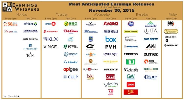 earnings whispers calendar week of december 4