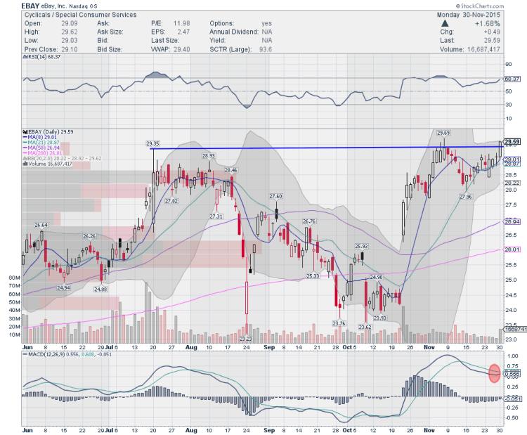 ebay stock chart breakout over resistance december 1