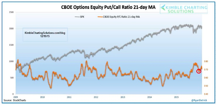 equity put call ratio chart stocks bullish december 21