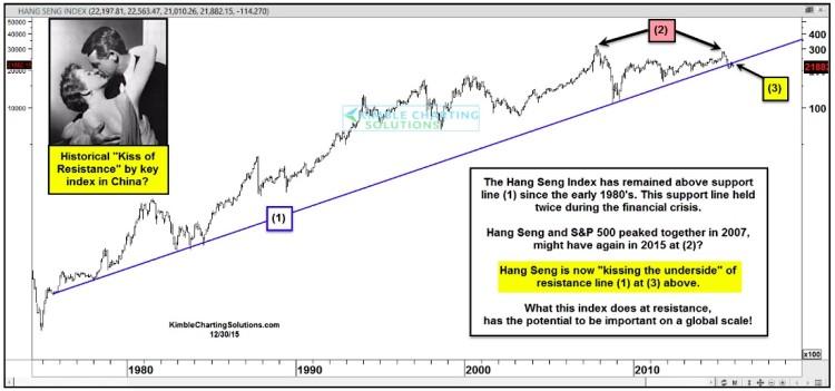 hang seng chinese stock market index broken trend line bearish chart