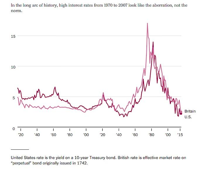 history of interest rates 10 year us treasury bond yield vs 10 year perpetual british yield