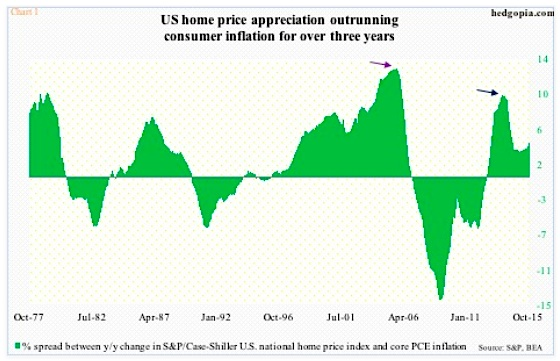 home prices outrunning inflation_housing slowdown chart
