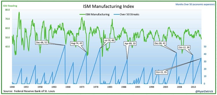 ism manufacturing index history chart 1948 to 2015