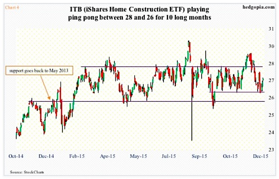 itb home construction etf technical support december 28