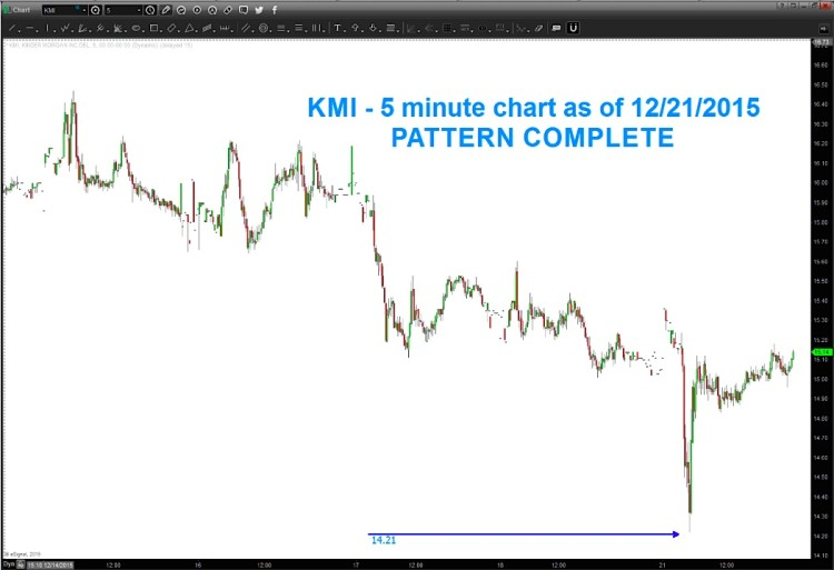 kinder morgan stock price lows chart december 21