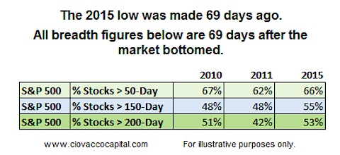 market breadth after 2009 2011 2015 stock market bottoms chart