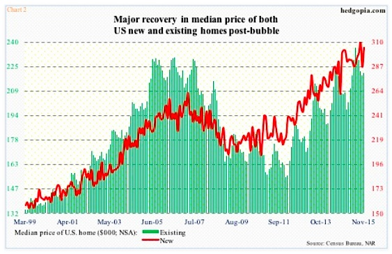 median price us housing new and existing homes november