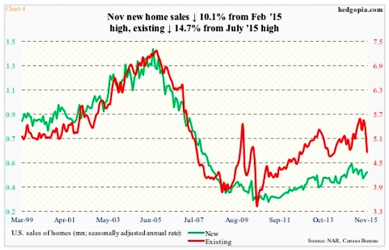 new home sales home price data down november 2015 chart