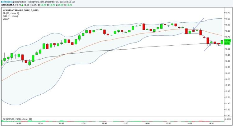 newmont mining nem intraday trading stock chart december 4
