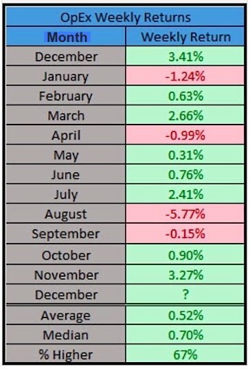 opex weekly returns by month stock market history chart