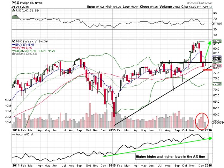 phillips 66 stock chart psx bottom oil refiners stocks