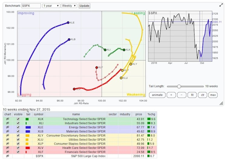 relative rotation graph by stock market sectors chart december 1