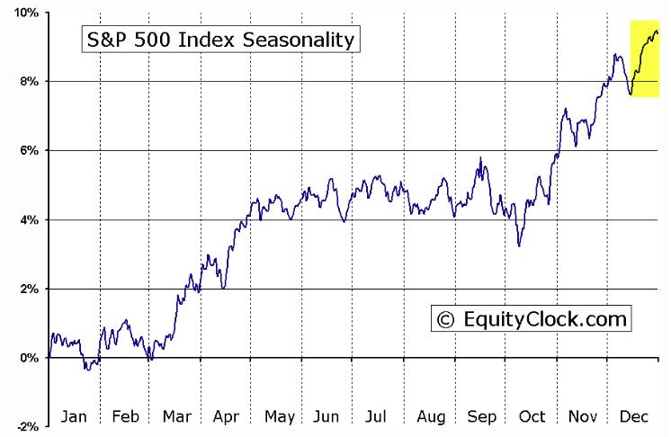 sp 500 stock market seasonality chart equity clock december
