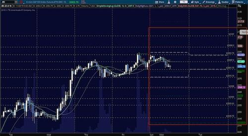 sp 500 trading levels support resistance december