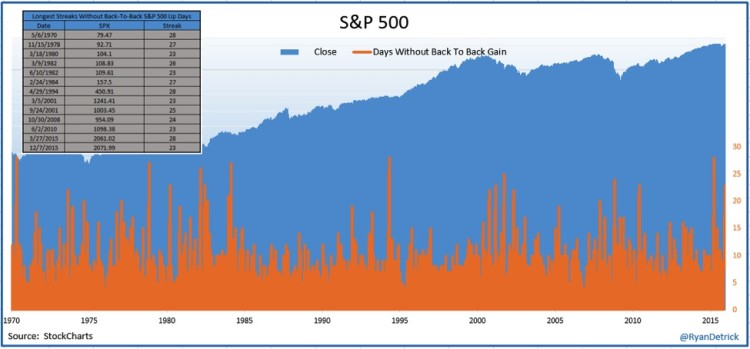 spx sp 500 longest periods without back to back up days stock market