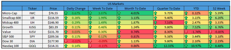 stock market performance small mid large cap stocks december 1
