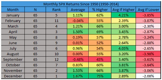 stock market returns by month since 1950 chart