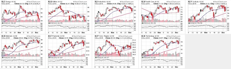 stock market sectors relative strength chart december 8