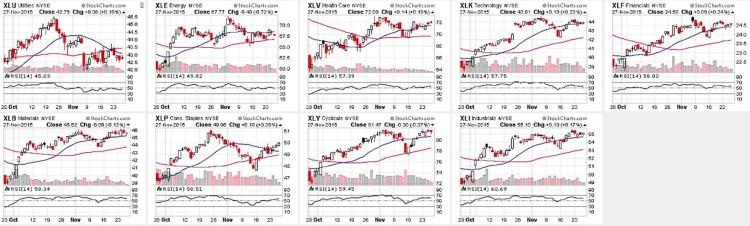 stock market sectors relative strength index chart december 1