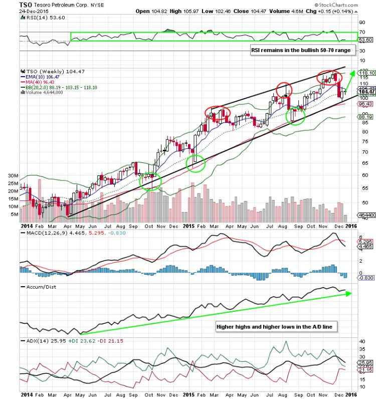 tesoro petroleum stock chart tso bottom oil refiners stocks