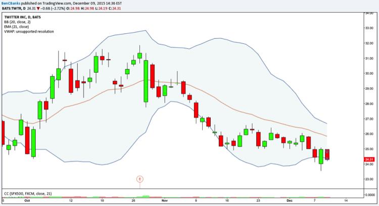 twitter stock trade twtr chart decline lower december