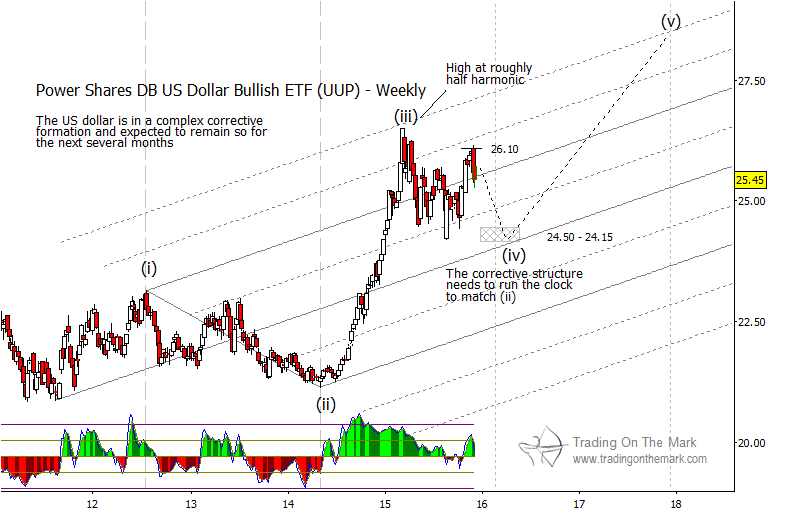 us dollar index correction price targets etf uup january 2016