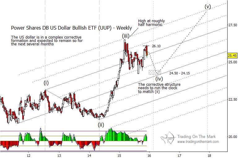 us dollar index correction price targets etf uup january 2016