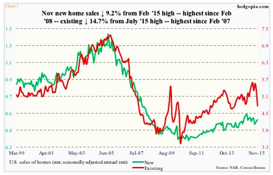us housing november new and existing home sales chart