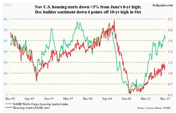 us housing starts november chart slowdown