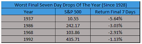 worst declines final seven days of the year stock market history