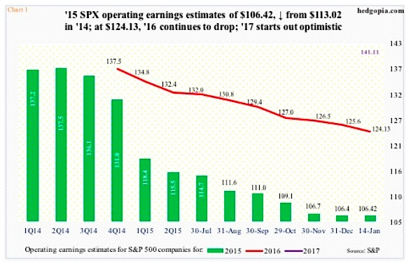 2016 operating earnings estimates declining chart january