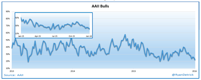 aaii investors intelligence poll sentiment chart january 8