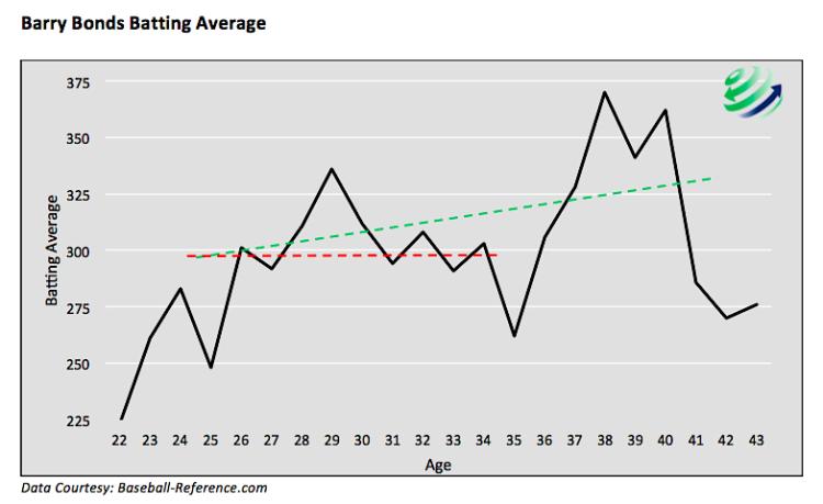 barry bonds lifetime batting average year by year chart