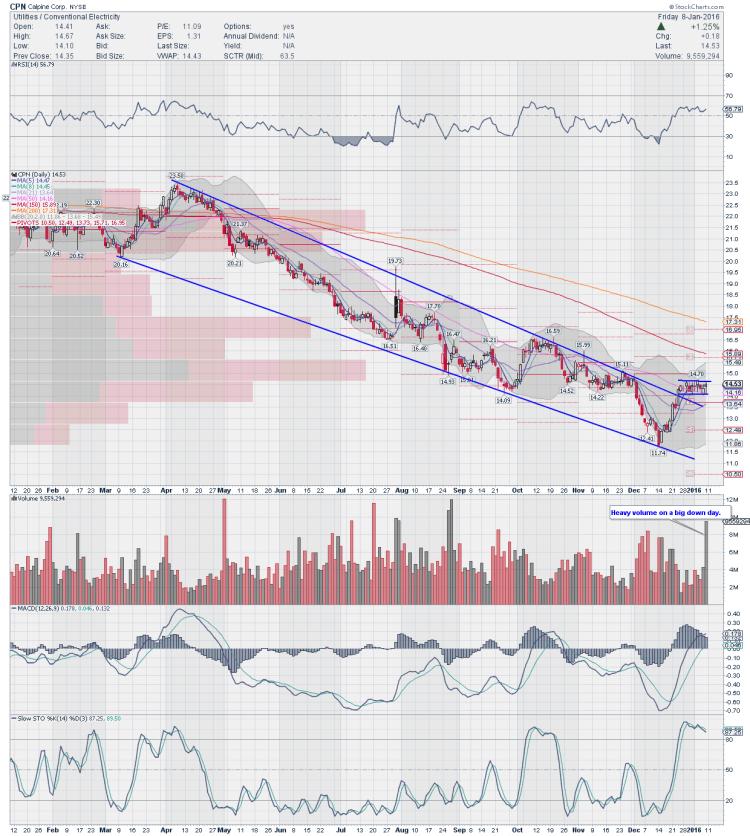 calpine corp stock chart cpn trading ideas january 11