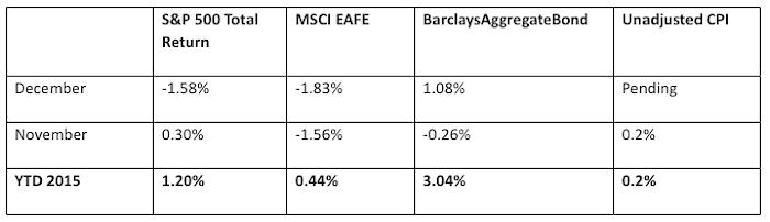capital markets performance by asset classes december 2015