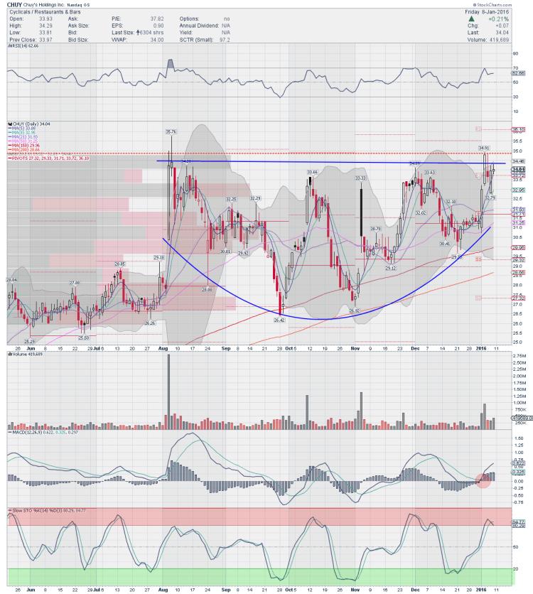 chuy holdings stock chart trading ideas january 11