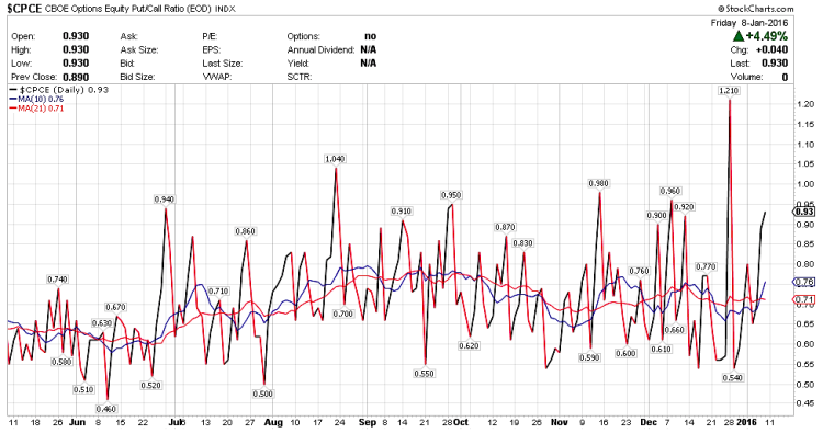 cpce option equity put call ratio oversold chart january 12