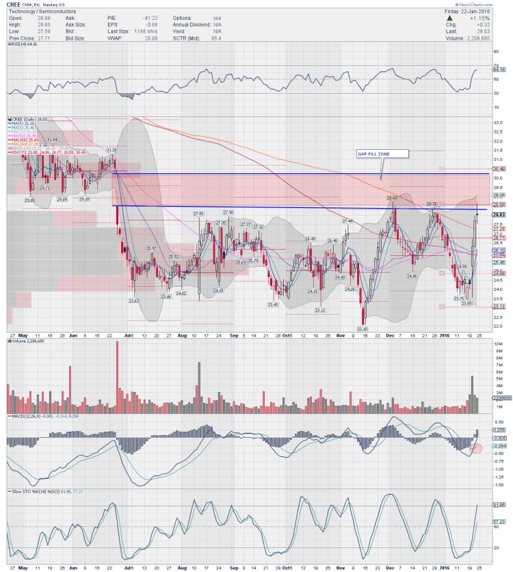 cree stock chart bullish pattern setup trading ideas january 25