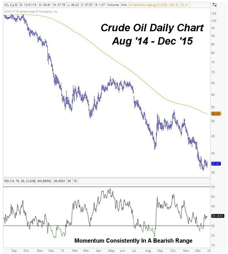 crude oil daily chart downtrend in motion january 2016
