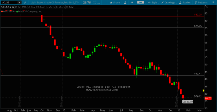 crude oil decline fibonacci price target support january 24