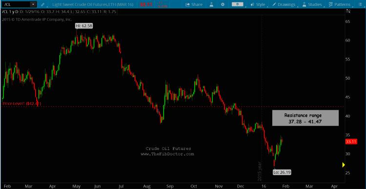 crude oil rally higher fibonacci price targets chart january 29