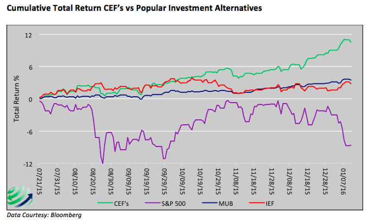 cumulative total returns muni backed CEFs vs other investments chart