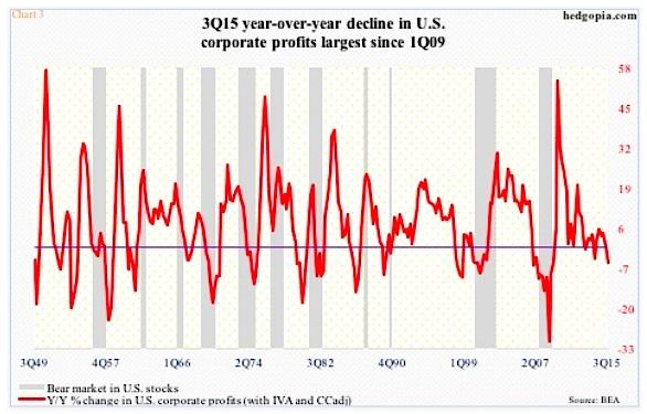 decline in us corporate profits largest 3rd quarter 2015 chart