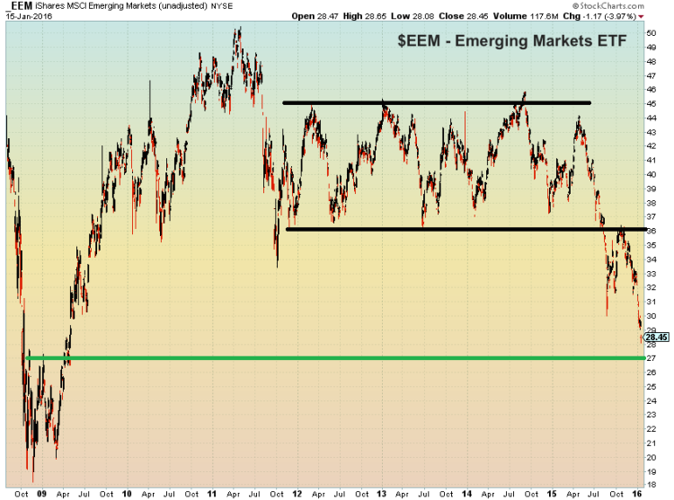 emerging market etf eem long term price support target decline january