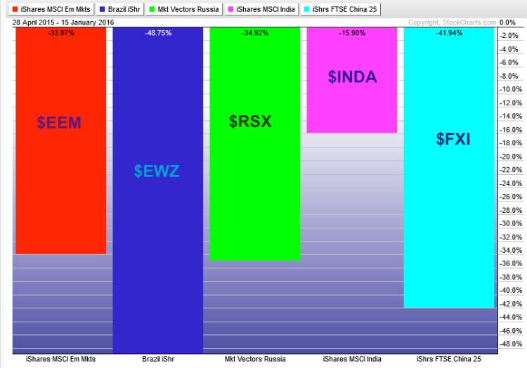 emerging markets etfs performance chart eem rsx fxi inda ewz 2015-2016