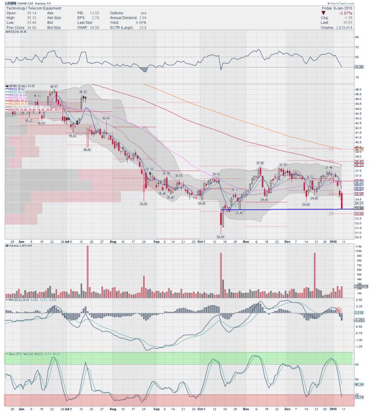 garmin stock chart grmn short trading ideas january 11
