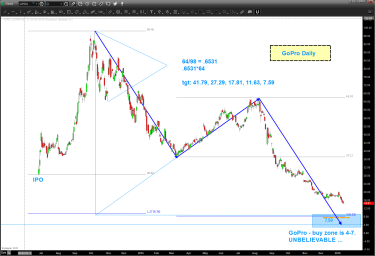 gopro stock chart lower price targets gpro bottom january 14