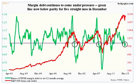 margin debt peak and decline stock market lower january