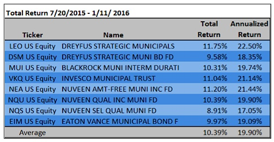 municipal bonds cefs performance chart