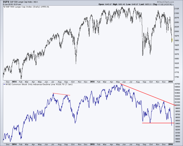 new lows for market breadth nyse advance delcine chart january